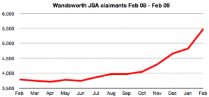 JSA claimants Feb 08 - Feb 09
