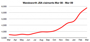 JSA claimants Mar 08 - Mar 09