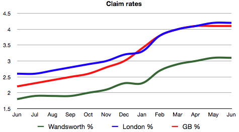 JSA claim rates Jun 08 - Jun 09