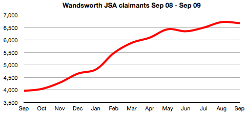 Wandsworth JSA claims, Sep 08 - Aug 09