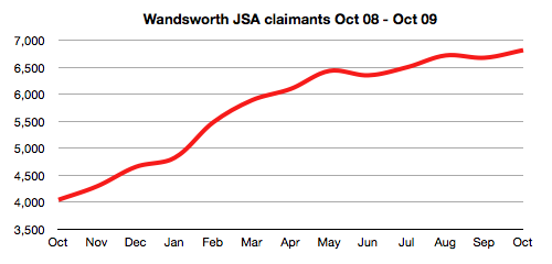Wandsworth JSA claims, Oct 08 to Oct 09