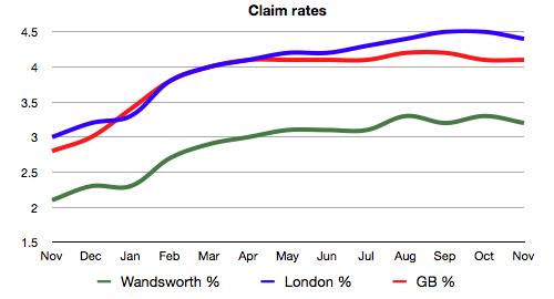 JSA claim rates, Nov 08 - Nov 09