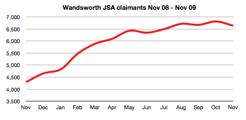 Wandsworth JSA claims, Nov 08 - Nov 09