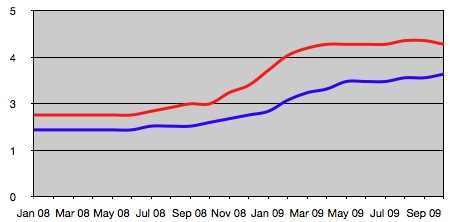 Wandsworth and national rate of JSA claims Jan 08 - Oct 09