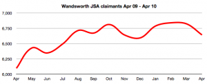 Wandsworth JSA claims Apr 09 - Apr 10