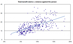 Total benefit claims v violence against the person