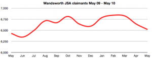 Wandsworth JSA claims May 2009 - May 2010