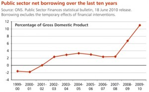 Ten years borrowing