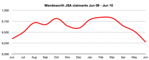 Wandsworth JSA claims Jun 09 - Jun 10