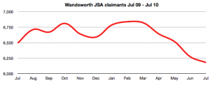 Wandsworth JSA claims Jul 2009 - Jul 2010