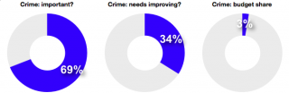 Crime, importance and budget