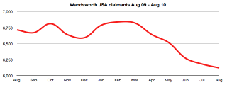 Wandsworth JSA claims Aug 2009 - Aug 2010