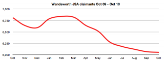 Wandsworth JSA claims Oct 09 - Oct 10