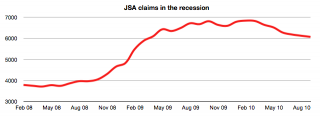 Wandsworth JSA claims recession - Sep 2010