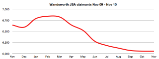 Wandsworth JSA claims Nov '09 - Nov '09