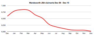 Wandsworth JSA claimants Dec 09 - Dec 10