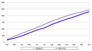 SB crime figures (cumulative) Jan 2012