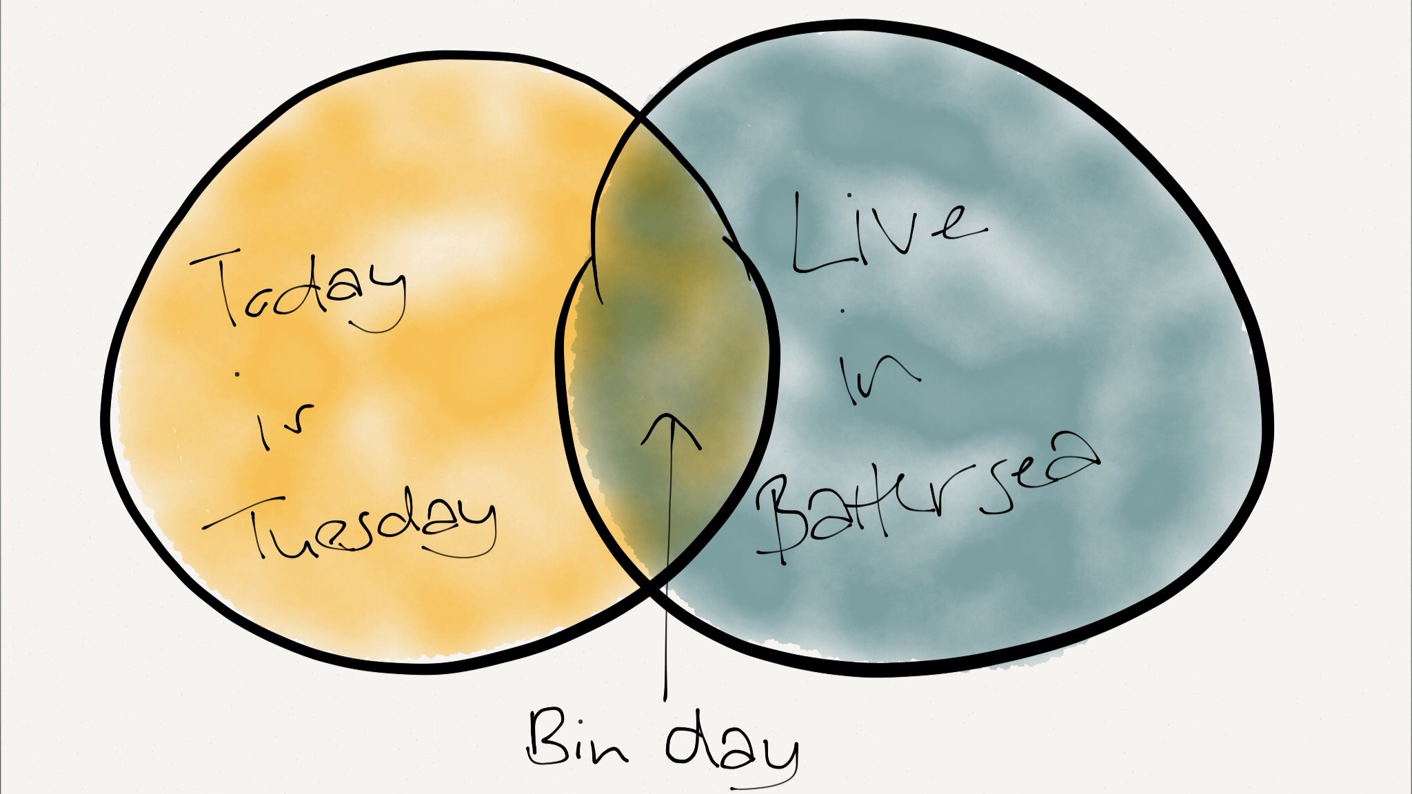 A bad Venn diagram of bin day.